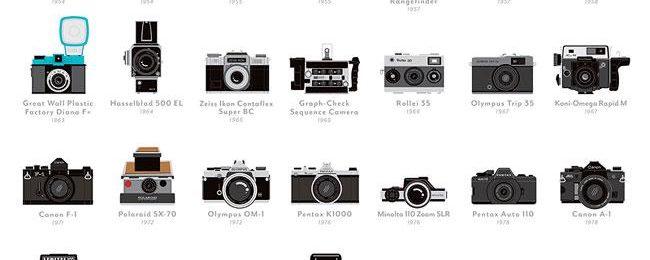 Как да си изберем фотоапарат